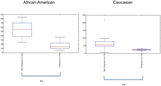 Pregnancy effect in African-American and Caucasian subjects as measured by Chao1 diversity Index.Diversity is significantly reduced during pregnancy in both ethnicities (**p<0.01, Monte Carlo analyses, 999 permutations).