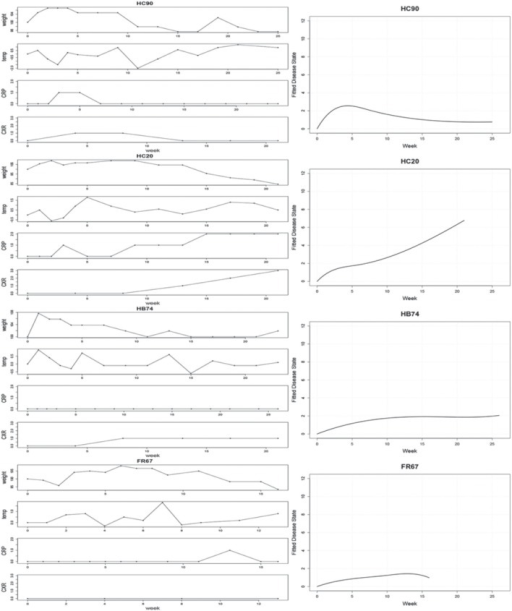 Left: Observed clinical variables for four typical subjects: HC90, HC20, HB74, FR67. CRP values are binned into 3 groups, corresponding to absent, low, or high CRP levels. Right: Estimated disease trajectories from Bayesian hierarchical B-Spline models incorporating the four clinical covariates.