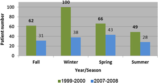 Comparison of number of patients admission to the emergency department shock room by year and season.
