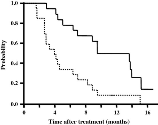 Overall survival curve (solid line) and progression-free survival curve (dashed line) of all patients enrolled in this trial of sorafenib combined with transcatheter arterial infusion of cisplatin for patients with advanced hepatocellular carcinoma.