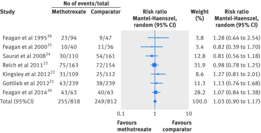 Fig 2 Forest plot of relative risk for total adverse respiratory events for methotrexate compared with comparator agents
