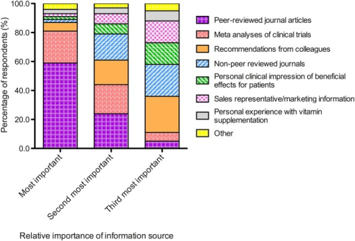 Stacked bar chart showing the proportion of survey respondents who ranked, in order of importance, the various sources of information or evidence that they used to guide their clinical decision making for recommending nutritional supplementation.
