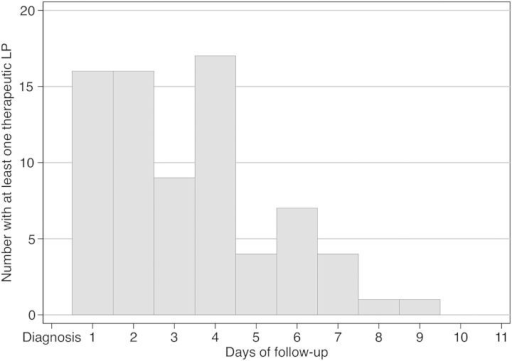Time of the first therapeutic LP in days from diagnosis of cryptococcal meningitis, among 75 HIV-infected individuals in South Africa and Uganda who received at least 1 LP after an initial diagnostic LP. The median time after diagnosis until the first therapeutic LP was 3 days. Abbreviations: HIV, human immunodeficiency virus; LP, lumbar puncture.