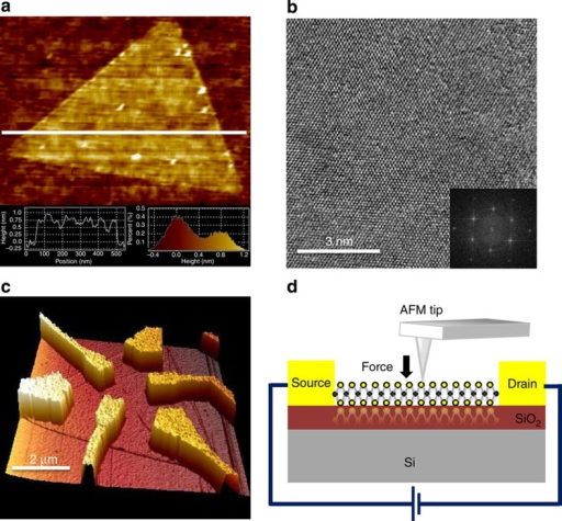 Characterization of the MoS2 monolayer and device structure.(a) AFM image of a triangular MoS2 monolayer. Inset shows the histogram analyses of multiple topographic AFM images confirmed the MoS2 film thickness to be ∼0.75 nm. (b) High-resolution TEM image of the synthesized MoS2 monolayer. Inset is the corresponding diffraction pattern. (c) A typical AFM image of a MoS2 monolayer device. (d) Schematic illustration of a MoS2 device under mechanical load applied by an AFM tip.