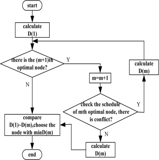 The flow chart of improved A* algorithm.