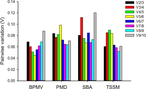 Pairwise variation (V) analysis of the reference genes in soybean using geNorm.The pairwise variation (Vn/n+1) between the normalization factors NFn and NFn+1 (shown along x-axis) is calculated to determine the optimal number of reference genes for normalization in soybean under stress by Bean pod mottle virus (BPMV), powdery mildew (PMD), soybean aphid (SBA), and two‐spotted spider mite (TSSM). Each bar indicates change in normalization when adding reference genes stepwise according to rankings in Fig 2.