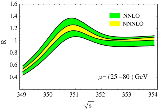 Total cross section for top quark production near threshold at NNNLO (with an estimated third order matching coefficients) and NNLO from [761], where a scale variation of  is shown by the coloured bands. A top quark PS mass  is used
