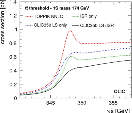 The top-quark production cross section calculated with TOPPIK for a top mass of 174 GeV in the 1S mass scheme, showing the effects of initial-state radiation and of the luminosity spectrum of CLIC. Figure taken from Ref. [40]