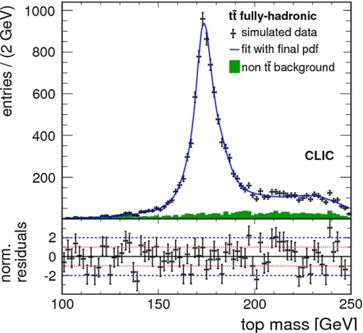 Simulated measurement of the top-quark invariant mass in the all-hadronic decay channel of top-quark pairs for an integrated luminosity of 100 fb at CLIC in the CLIC_ILD detector at a centre-of-mass energy of 500 GeV. The solid green histogram shows the remaining non  background in the data sample. The mass is determined with an unbinned maximum likelihood fit to the distribution. Figure taken from Ref. [40]