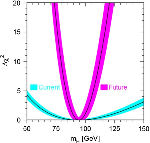 profiles as a function of the Higgs mass for electroweak fits compatible with an SM Higgs boson with mass 94  using the LEPEWWG approach [21]. The blue (pink) parabola shows the current (future) fit (see text)