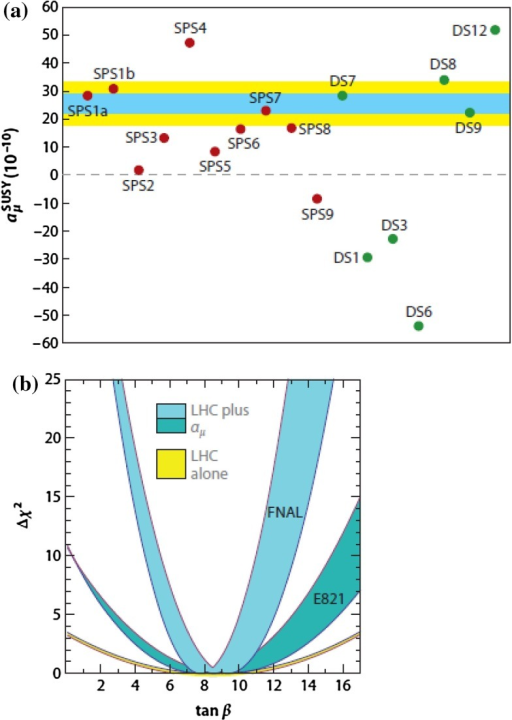 "a SUSY contributions to  for the SPS benchmark points (red), and for the ""degenerate solutions"" from Ref. [910]. The yellow and blue band indicate the current and an improved experimental result, respectively. b Possible future  determination assuming that a slightly modified MSSM point SPS1a (see text) is realised. The bands show the  parabolas from LHC data alone (yellow) [911], including the  with current precision (dark blue) and with prospective precision (light-blue). The width of the bluecurves results from the expected LHC uncertainty of the parameters (mainly smuon and chargino masses) [911]. Taken from [912]"