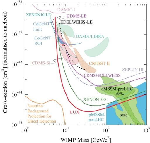 Limits on the –p spin-independent scattering cross section vs. the  mass. The shaded regions include MSSM points compatible with recent LHC SUSY searches and Higgs mass results [1098]. Also indicated is the most stringent recent limit from the LUX experiment [1099]