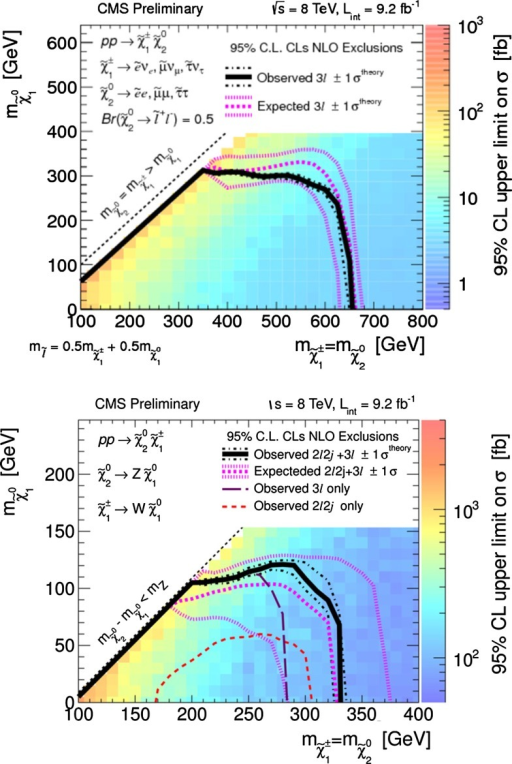 95 % CL exclusion limits on the chargino–neutralino production NLO cross section times branching fraction in the flavour-democratic scenario, for the three-lepton (upper panel), dilepton WZ MET and trilepton (lower panel) CMS searches with 9.2 fb of data at 8 TeV (from [1122])