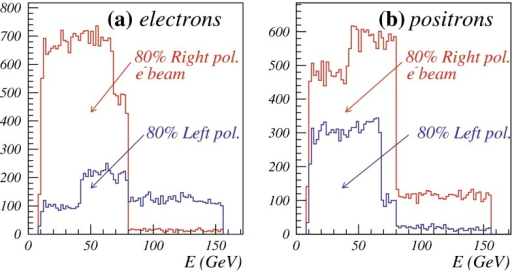 Electron and positron energy distributions for selectron pair production with the indicated beam polarisations and an integrated luminosity of 50 fb at  GeV (E. Goodman, U. Nauenberg et al. in Ref. [12])