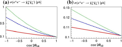 Cross section  as a function of the mixing parameter  (a) and  (b) at a LC with cm energy of 500 GeV and polarised beams:  for electrons and  for positrons. Details of assumed scenarios (a) and (b) are in [1254]