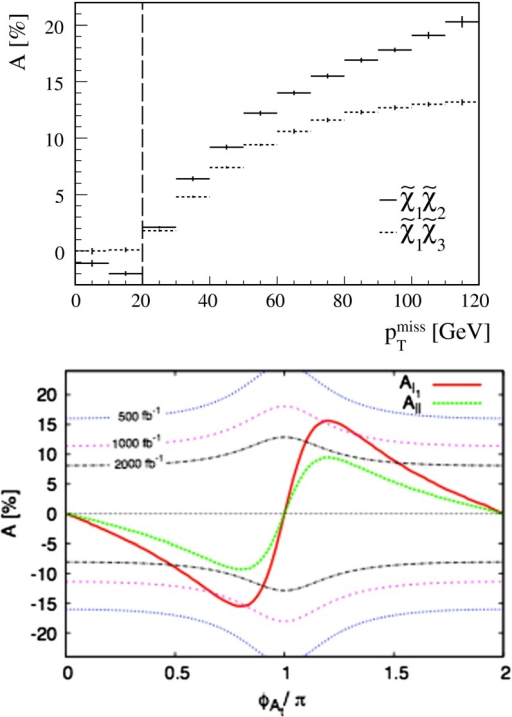 Top panel dependence of  asymmetries in neutralino-pair production and decay processes (from [1165]). Bottom panel asymmetries,  and  as functions of  (from [1270])