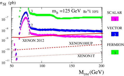 Spin-independent DM–nucleon cross section versus DM mass. The upper band (3) corresponds to fermion DM, the middle one (2) to vector DM and the lower one (1) to scalar DM. The solid, dashed and dotted lines represent XENON100 (2012 data [1105]), XENON100 upgrade and XENON1T sensitivities, respectively