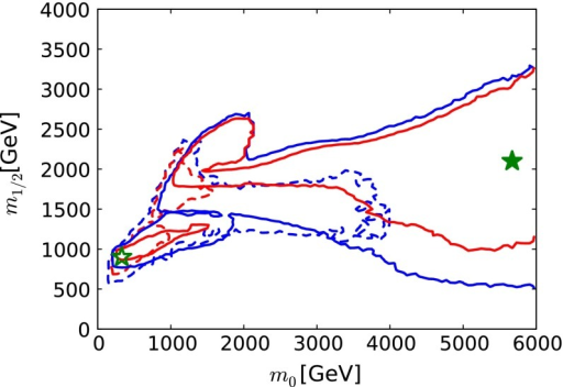 The  planes in the CMSSM including the ATLAS 20/fb jets + , BR, , , LUX, and other constraints. The most recent results are indicated by solid lines and filled stars, and previous fit based on 5/fb of LHC data is indicated by dashed lines and open stars. The blue lines denote 68% CL contours, and the red lines denote 95 % CL contours