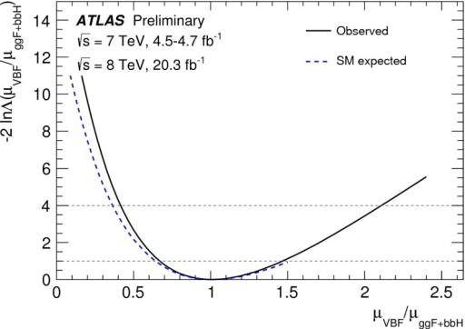 Likelihood for the ratio  obtained by ATLAS for the combination of the ,  and  channels and  GeV [112]