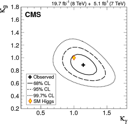 Constraining BSM contributions to particle loops: CMS 2d likelihood scan of gluon and photon coupling modifiers ,  [113]