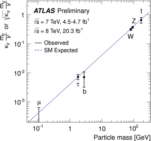 ATLAS summary of the fits for modifications of the SM Higgs-boson couplings expressed as a function of the particle mass. For the fermions, the values of the fitted Yukawa couplings for the  vertex are shown, while for vector bosons the square-root of the coupling for the HVV vertex divided by twice the vacuum expectation value of the Higgs boson field [112]