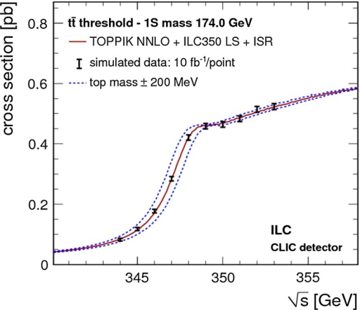 Simulated measurement of the background-subtracted  cross section with 10 fb per data point, assuming a top-quark mass of 174 GeV in the 1S scheme with the ILC luminosity spectrum for the CLIC-ILD detector [40]