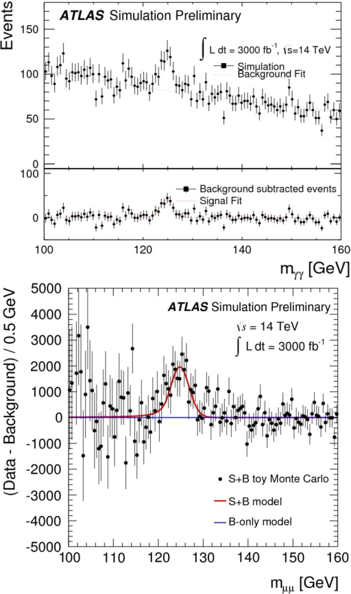 Projected a diphoton mass distribution for the SM Higgs boson signal and background processes after VBF selection and b background-subtracted dimuon mass distribution based on ATLAS simulations assuming an integrated luminosity of 3000 fb [138]