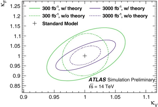 Expected ATLAS 68 and 95 % CL likelihood contours for  and  in a minimal coupling fit for an integrated luminosity of 300 fb and 3000 fb [136]