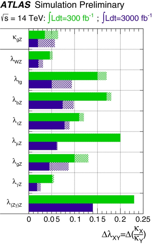 Relative uncertainty expected for the ATLAS experiment on the determination of coupling scale factor ratios  from a generic fit [136], assuming a SM Higgs boson with a mass of 125 GeV and 300 fb and 3000 fb of 14 TeV data. The hashed areas indicate the increase of the estimated error due to current theory uncertainties
