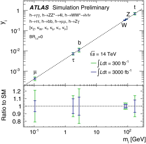 Fit results for the reduced coupling scale factors for weak bosons and fermions as a function of the particle mass, assuming 300/fb or 3000/fb of 14 TeV data and a SM Higgs boson with a mass of 125 GeV [136]