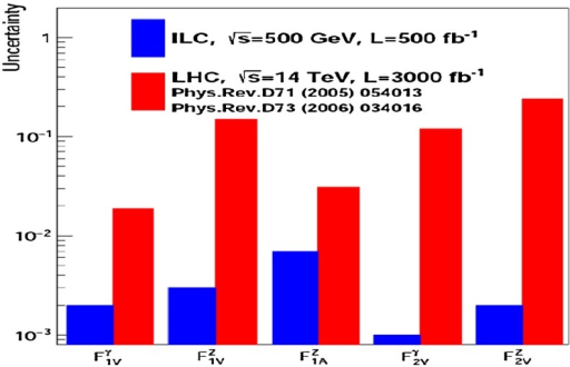 Statistical precision on -conserving form factors expected at the LHC [42] and at the ILC [41]. The LHC results assume an integrated luminosity of  fb. The results for the ILC are based on an integrated luminosity of  fb at  GeV and a beam polarisation of ,  [41]