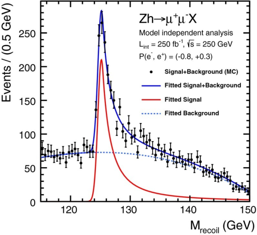 Recoil mass distribution for the process:  followed by  decay for  GeV with 250 fb at  GeV [151]