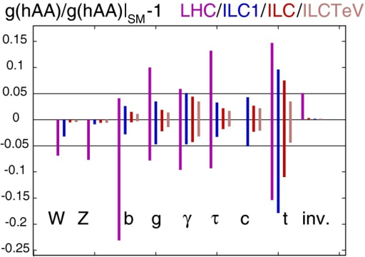 Comparison of the capabilities of the LHC and the ILC, when the ILC data in various stages: ILC1 with 250 fb at , ILC: 500 fb at 500 GeV, and ILCTeV:  at 1 TeV are cumulatively added to the LHC data with 300 fb at 14 TeV [197]
