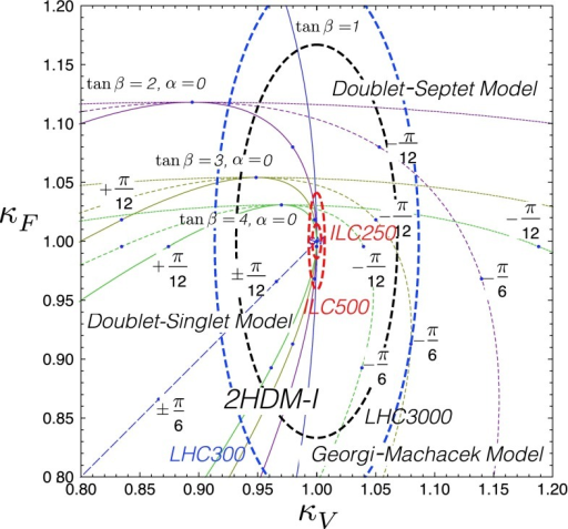 Comparison of the model-discrimination capabilities of the LHC and the ILC [200]