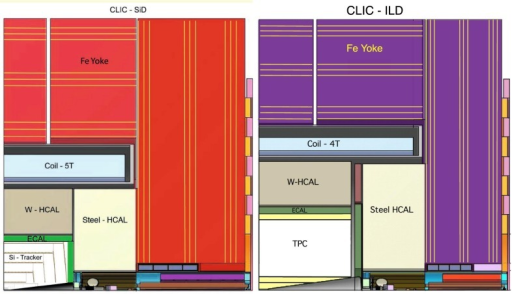 Longitudinal cross section of the top quadrant of CLIC_SiD (left) and CLIC_ILD (right) [9, 10]