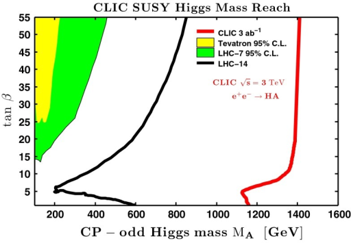 Search reach in the  plane for LHC and CLIC. The left-most coloured regions are current limits from the Tevatron with 7.5  of data at  TeV and from 1  of LHC data at  TeV. The black line is projection of search reach at LHC with  TeV and 300  of luminosity [211]. The right-most red line is search reach of CLIC in the HA mode with  TeV. This search capacity extends well beyond the LHC [9, 10]