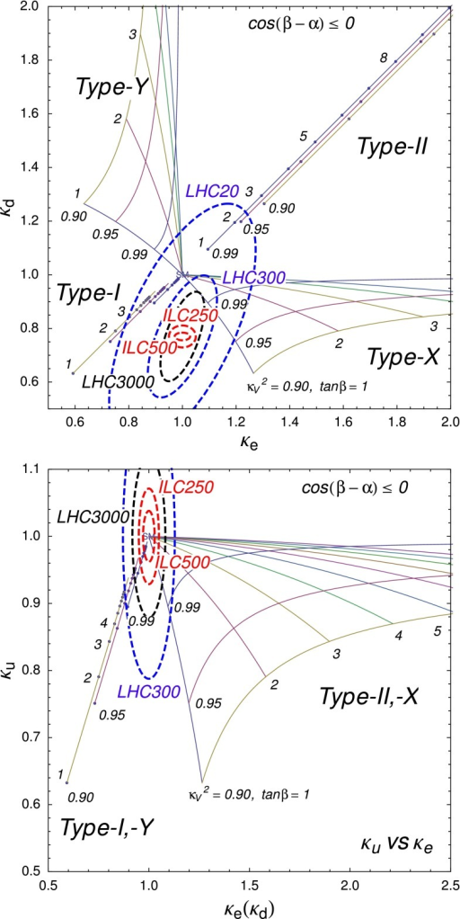 Left the scaling factors in 2HDM with four types of Yukawa interactions. Right the scaling factors in models with universal Yukawa couplings. The current LHC bounds and the expected LHC and ILC sensitivities are also shown at the 68.27 % CL. For details, see Refs. [339, 340]