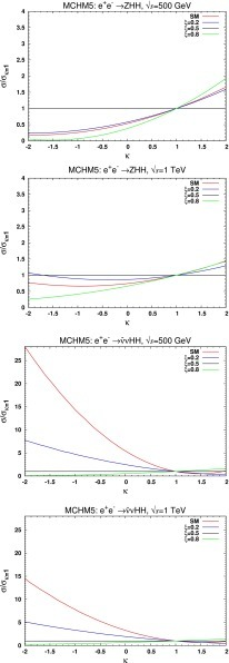 The ZHH (upper two) and WW fusion (lower two) cross sections in the SM (red) and the MCHM5 for  (blue),  (black) and  (green) divided by the cross section of the corresponding model at =1, as a function of , for  GeV and  TeV