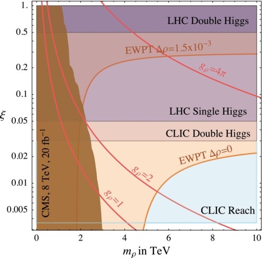 Summary plot of the current constraints and prospects for direct and indirect probes of Higgs compositeness. The dark brown region shows the current LHC limit from direct search for vector resonance. The dark (medium light) horizontal purple bands indicate the sensitivity on  expected at the LHC from double (single) Higgs production with 300 fb of integrated luminosity. The pink horizontal band reports the sensitivity reach on  from the study of double Higgs processes alone at CLIC with  of integrated luminosity at 3 TeV, while the light-blue horizontal band shows the sensitivity reach on  when considering single Higgs processes. Finally, experimental electroweak precision tests (EWPT) favour the region below the orange thick line with and without additional contributions to . From Ref. [441]
