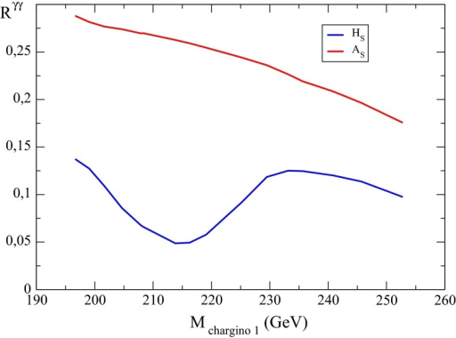 The reduced coupling , as defined in Eq. (81), as function of  for  GeV, for a scenario explaining a 130 GeV photon line from dark matter annihilation in the galactic centre