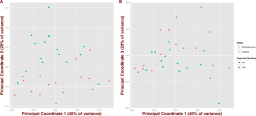 Covariation of community structure shows that diversity patterns of samples correlate with disease status, i.e., schizophrenia and controls, and potentially with smoking (at the genus level).Points represent principal coordinate analysis (PCoA loadings) on Jensen–Shannon Diversity distances. Principal coordinates 1 and 2 in (A) (65% of variance) and principal coordinates 1 and 3 in (B) (63% of variance).