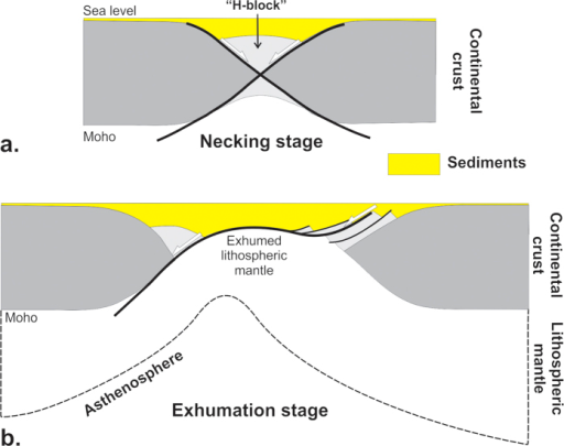 "Necking (a) and mantle exhumation (b) stages at non-volcanic passive margins1314.A tectonized continental block (H-Block) is isolated during the necking stage, bounded by conjugate master faults dipping ""oceanward"". It is further dissected at both conjugate margins during a subsequent stage when bulk deformation becomes simple shear and lithospheric mantle is exhumed and serpentinized. All deformation is coeval with subsidence and sedimentation. From refs 13 and 14, modified (author: L.G., using CorelDraw11)."