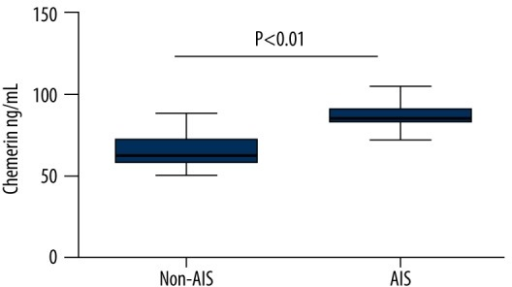 The comparison of serum chemerin levels between AIS and non-AIS groups AIS acute ischemic stroke.
