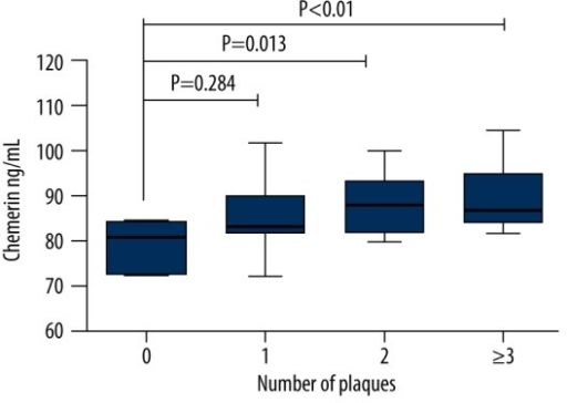 The comparison of serum chemerin levels according to the number of carotid atherosclerotic plaque in acute ischemic stroke group.