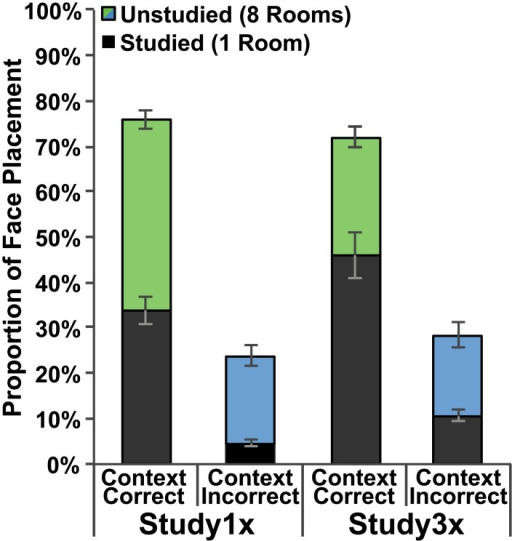 Behavioral performance.Proportion of face placement to rooms on the correct (green) and incorrect (blue) side of the building. Dark bars indicate face placements to the studied room on a given side whereas colored (green or blue) bars indicate face placements to any of the remaining eight unstudied rooms. Data are presented for both the Study1x and Study3x groups and standard error bars are shown.