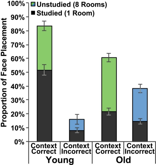 Behavioral performance.Proportion of face placement to rooms on the correct (green) and incorrect (blue) side of the building. Dark bars indicate face placements to the studied room on a given side whereas colored (green or blue) bars indicate face placements to any of the remaining eight unstudied rooms. Data are presented for both the Young Adult and Older Adult groups and standard error bars are shown.