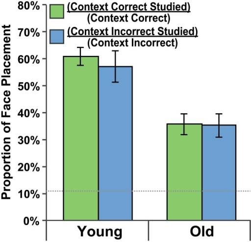 Studied room preference.Preference for face placements to the studied room as a proportion of all face placements to a given side of the building. Green bars indicate a preference for the studied room on the context-correct side of the building. Blue bars indicate a preference for the studied room on the context-incorrect side of the building. Data are presented for both the Young Adult and Older Adult groups and standard error bars are shown. The dotted gray line indicates chance-level performance.