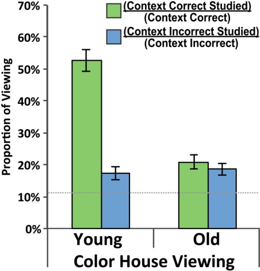 Studied room viewing preference.Preference for viewing of the studied room as a proportion of overall viewing to a given side of the building when the color building was presented. Green bars indicate a viewing preference for the studied room on the context-correct side of the building. Blue bars indicate a viewing preference for the studied room on the context-incorrect side of the building. Data are presented for both the Young Adult and Older Adult groups and standard error bars are shown. The dotted gray line indicates chance-level performance.