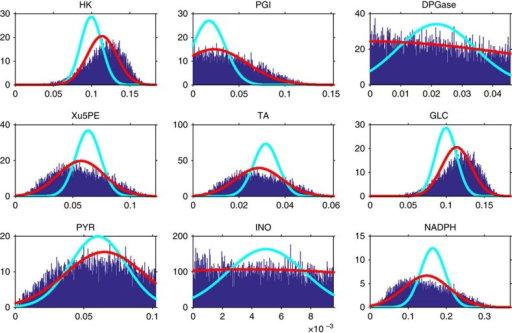 Marginal probability densities of nine fluxes of the red blood cell.The blue bars represent the result of Monte Carlo estimate for T ∼108 sampling points. The cyan line is the result of the non-adaptive Gaussian approximation while the red line represents the EP estimate.
