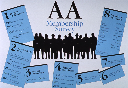 <p>Predominantly white and blue poster with black and blue lettering.  Title at top of poster.  Visual image is a silhouette of a group of people.  Title and image surrounded by facts derived from the survey including length of sobriety, how newcomers learn about AA, sex, age, occupation, other counseling, etc.</p>